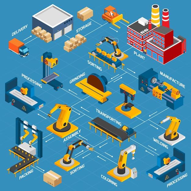 Isometrische fabrieksstroomdiagram Gratis Vector