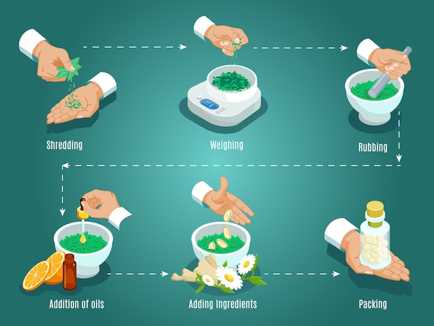 Isometrische helende kruiden voorbereiding concept met ingrediënten versnipperen met een gewicht van wrijven olie toevoeging Gratis Vector