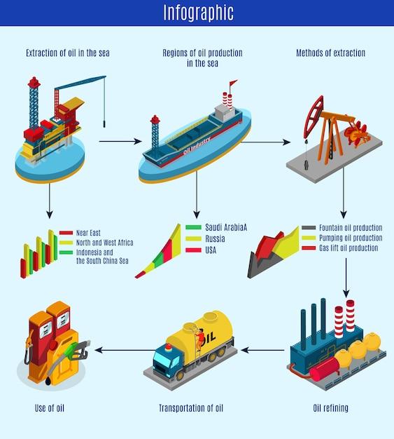 Isometrische olieproductieproces infographic sjabloon Gratis Vector