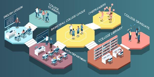 Isometrische samenstelling met studenten in de bibliotheek van universiteitsklassen en gymnastiek 3d vectorillustratie Gratis Vector