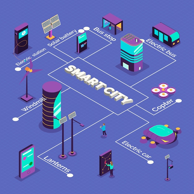 Isometrische slimme stad stroomschema samenstelling met tekstbijschriften en afbeeldingen van futuristische voertuigen en krachtcentrales Gratis Vector