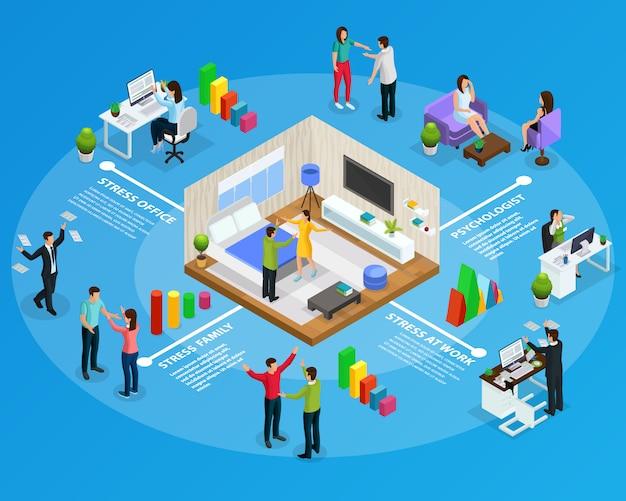 Isometrische stress infographic concept met mensen in stressvolle situaties op het werk aan huis kantoor in familie geïsoleerd Gratis Vector