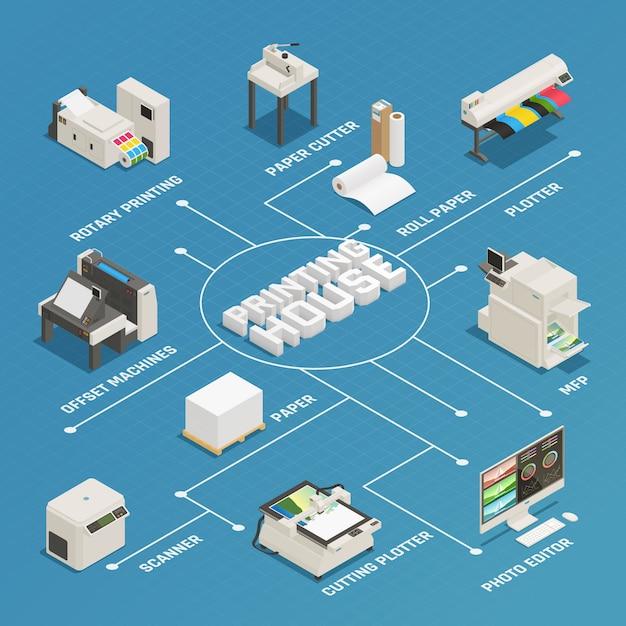 Isometrische stroomdiagram productie van drukkerijen Gratis Vector