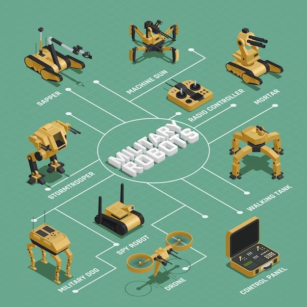 Isometrische stroomdiagram van militaire robots Gratis Vector