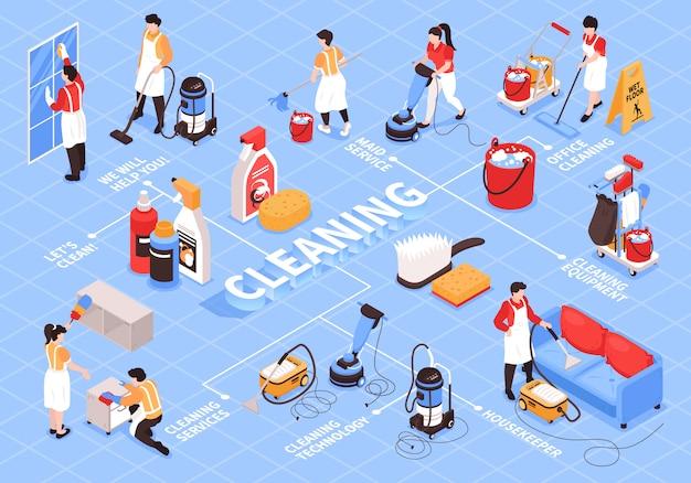 Isometrische stroomdiagram voor schoonmaakdiensten met bewerkbare tekstbijschriften menselijke karakters en schoonmaakartikelen voor huishoudelijke apparaten Gratis Vector