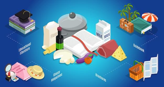 Isometrische thematische literatuur concept met educatieve en receptenboeken gids trendy glossy tijdschriften brochures geïsoleerd Gratis Vector