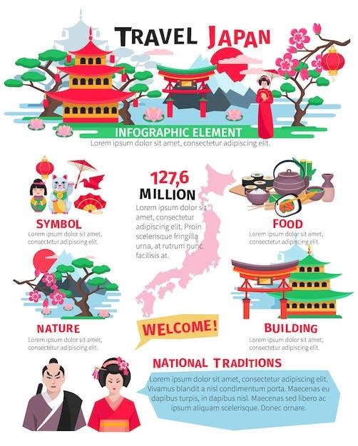 Japanse bezienswaardigheden bezienswaardigheden eten en culturele bezienswaardigheden voor toeristen platte poster met infograph Gratis Vector