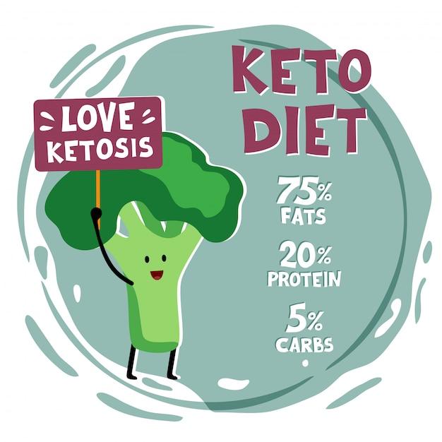 Ketogeen dieet concept illustratie. Premium Vector
