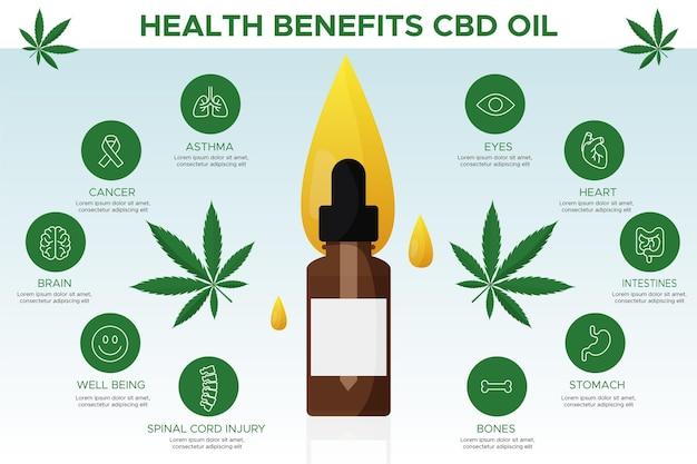 Kruidenvoordelen van medicinale cannabisolie Premium Vector