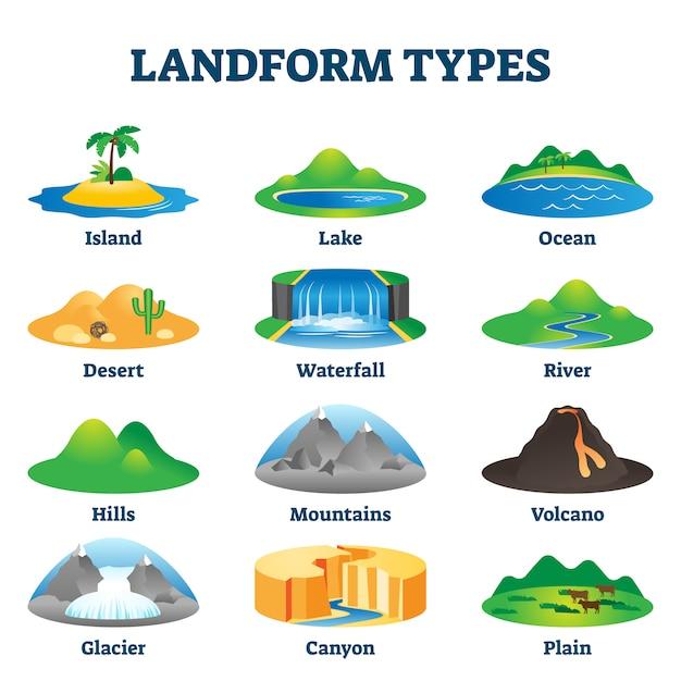 Landform types illustratie. gelabeld geologisch educatief schema. Premium Vector