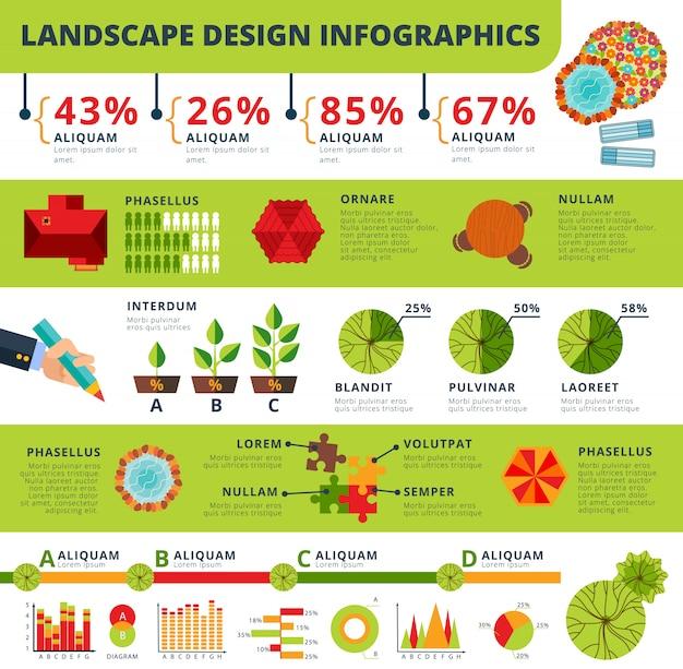Landschap en tuinen ontwerpen infographicsrapport Gratis Vector