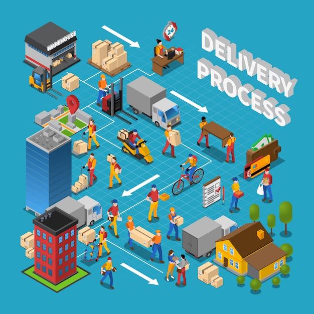 Levering proces concept samenstelling Gratis Vector