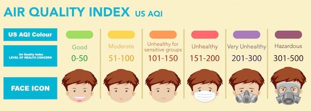 Luchtkwaliteitindex met kleurschalen van goede gezondheid tot gevaarlijk Gratis Vector