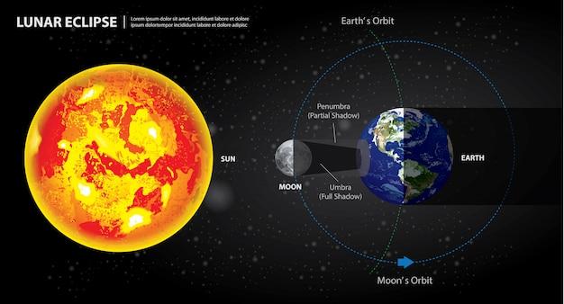 Maansverduisteringen zon aarde en maan illustratie Premium Vector