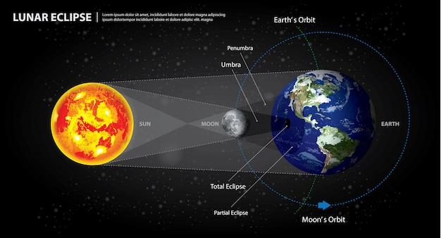 Maansverduisteringen zon aarde en maan vectorillustratie Premium Vector