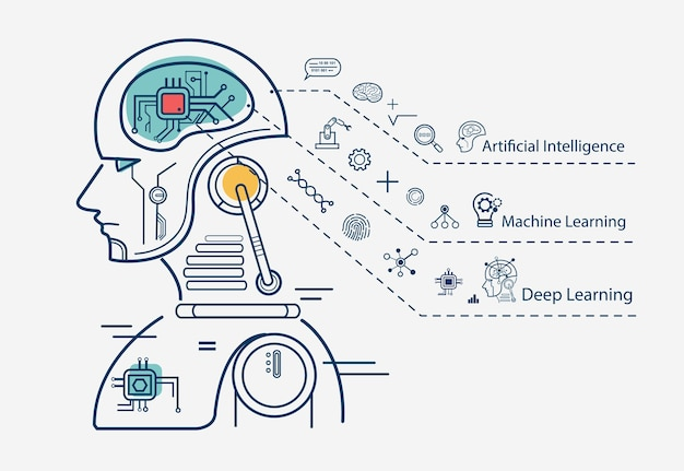 Machine learning infographic Premium Vector
