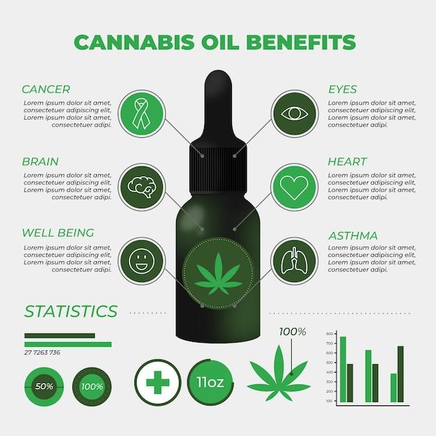 Medicinale cannabisolie in de fles Premium Vector