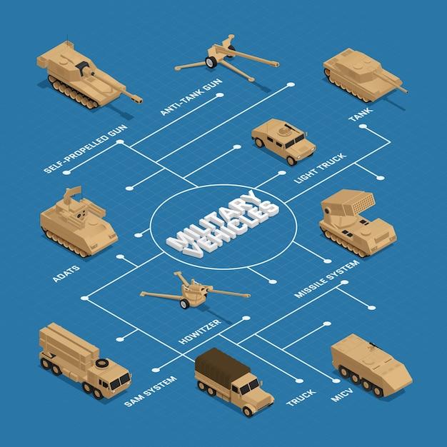 Militaire voertuigen isometrische stroomdiagram met aanwijzers en beschrijvingen van tank truck adats raket systeem vectorillustratie Gratis Vector