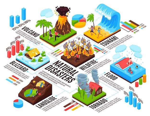 Natuurramp infographics lay-out blizzard tsunami tornado wildvuur aardverschuiving vulkaan overstroming isometrische composities Gratis Vector