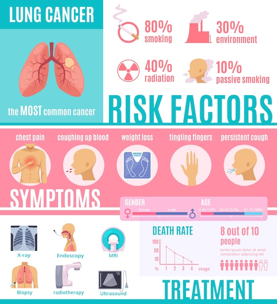 Oncologie infographics lay-out Gratis Vector