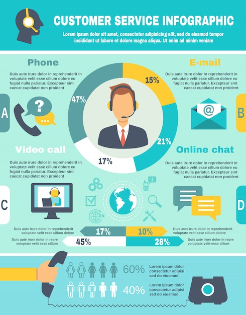 Ondersteun call center infographics Gratis Vector