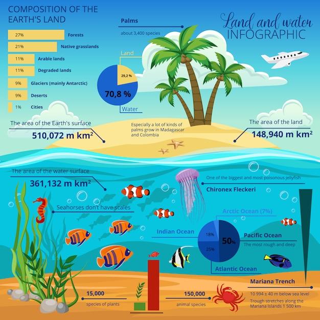 Onderwaterwereldeiland infographic met samenstelling van de landbeschrijving van de aarde en kaarten Gratis Vector