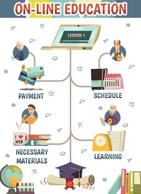Online onderwijs stroomschema Gratis Vector