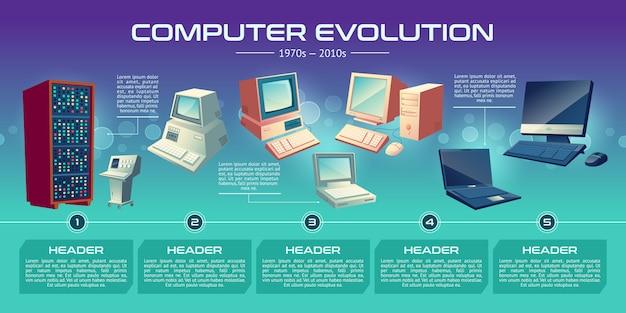 Personal computer technologieën evolutie cartoon banner. Gratis Vector