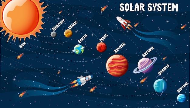 Planeten van het zonnestelsel infographic Gratis Vector