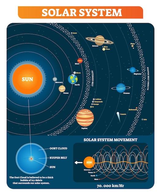 Planeten van het zonnestelsel, zon, asteroïdengordel, kuipergordel en andere belangrijke objecten educatieve diagramaffiche. Premium Vector