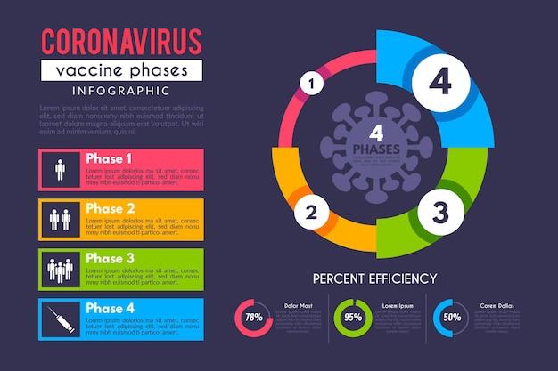 Platte coronavirusvaccinfasen infographic Gratis Vector