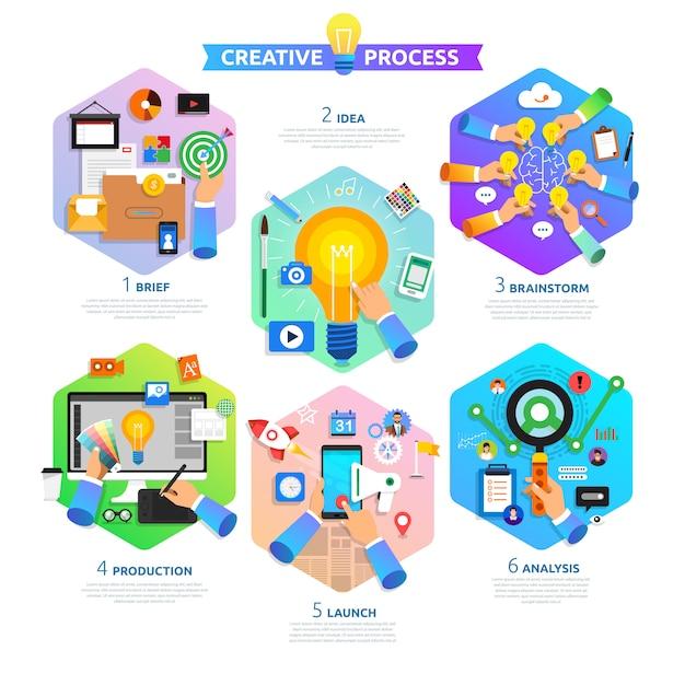 Platte ontwerpconcept creatieve procesbegin met kort, idee. Premium Vector