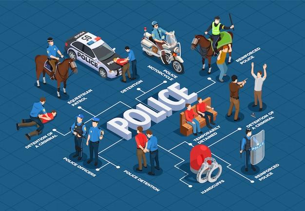 Politie isometrisch stroomdiagram Gratis Vector
