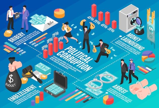 Politieke corruptie infographics layout met witwassen van omkoping verduistering isometrische elementen Gratis Vector