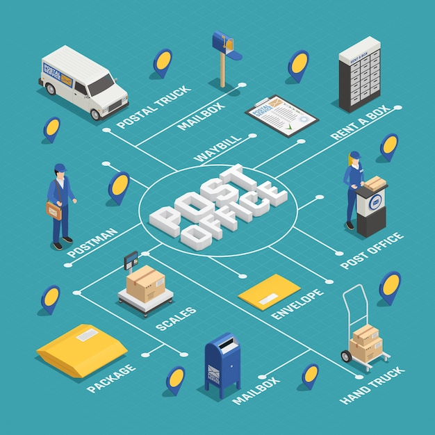Postal delivery service isometrische stroomdiagram Gratis Vector