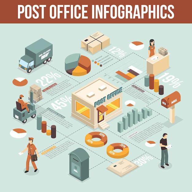 Postkantoor isometrische infographics Gratis Vector