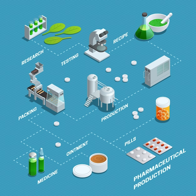 Presentatie door stroomdiagram van farmaceutische productiestappen uit onderzoek Gratis Vector