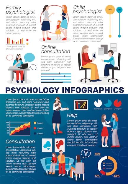 Psychologie counseling infographics Gratis Vector