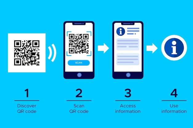 Qr-code scanstappen op smartphone Premium Vector