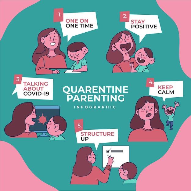 Quarantaine ouderschap infographic moeder en kind Gratis Vector