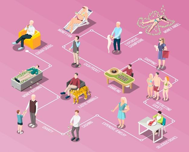 Rijke mensen en een rijk leven stroomdiagram Gratis Vector