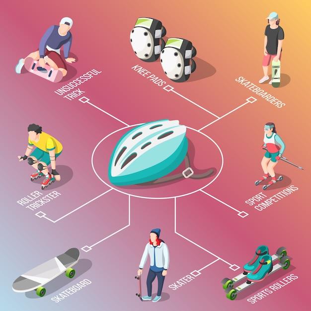 Roller en skateboarders isometrische stroomdiagram Gratis Vector