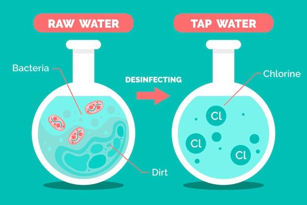 Ruw water gedesinfecteerd met chloorillustratie Gratis Vector