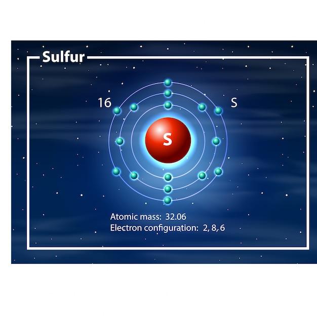Scheikundig atoom van zwaveldiagram Gratis Vector