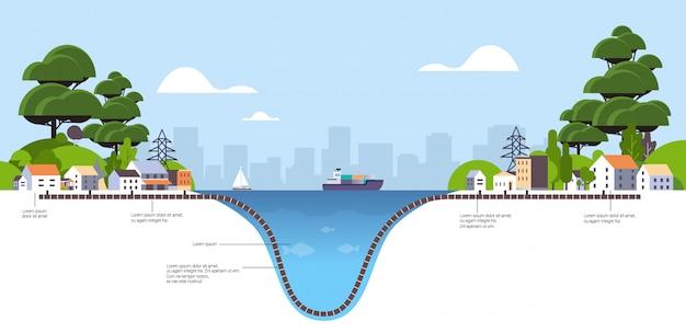 Schematische doorsnede onderwater glasvezelkabel verbinding informatieoverdracht systeemtechnologie Premium Vector