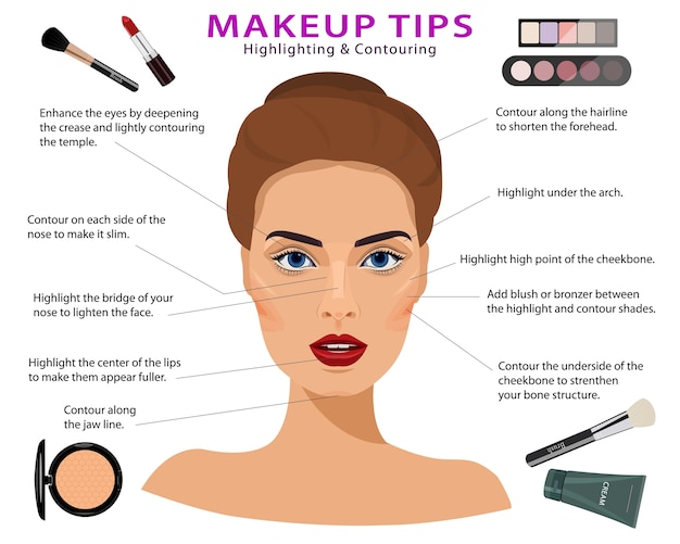 Set make-up tips. gedetailleerd realistisch vrouwengezicht met schoonheidsmiddelen. make-uptechnieken: markeren en contouren. illustratie. Premium Vector