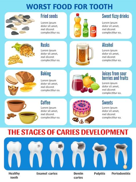 Slecht voedsel voor tanden en stadia van cariës. Gratis Vector