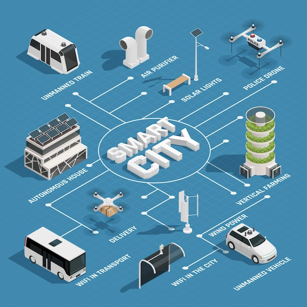 Smart city technology isometrisch stroomdiagram Gratis Vector
