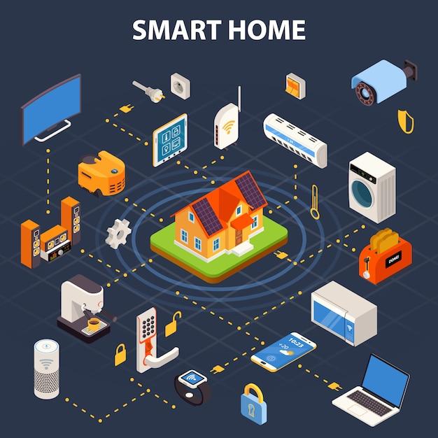 Smart home stroomdiagram isometrische poster Gratis Vector