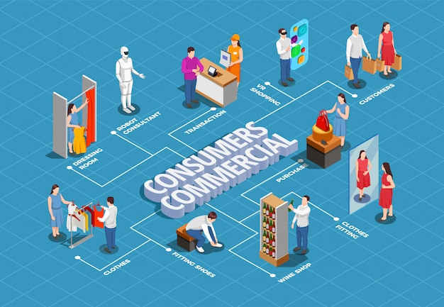 Stroomdiagram isometrische commerciële consumenten Gratis Vector